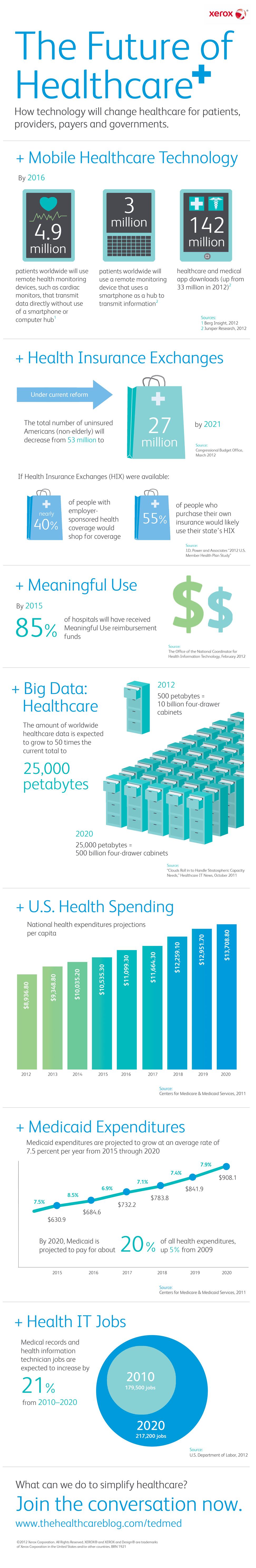 xerox health insurance  Xerox Healthcare Infographic Image