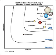 IDC MarketScape: Worldwide Managed Print and Document Services Market