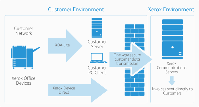 How Xerox Device Meter System For Account Management Works