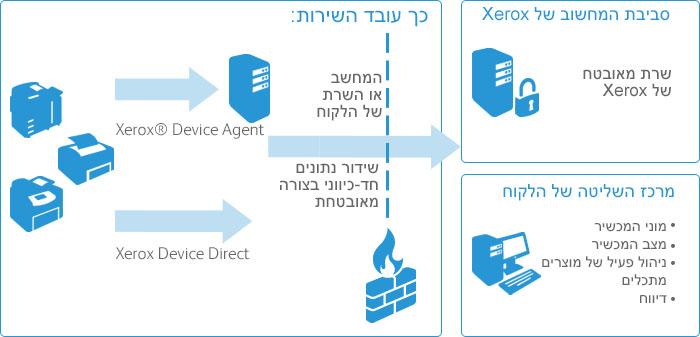 כיצד עובדת מערכת המונים של Xerox לניהול חשבון?
