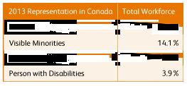 Xerox Diversity – Xerox 2014 Citizenship Report