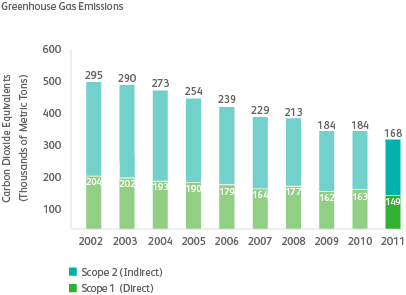 graph of greenhouse gas emissions