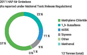 graph of HAP air emissions