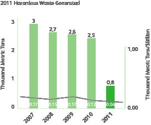 graph of hazardous waste generated