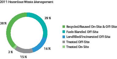 graph of hazardous waste management