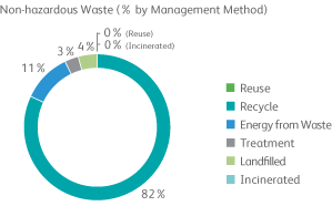 Xerox Reduces Environmental Impact: 2013 Citizenship Report