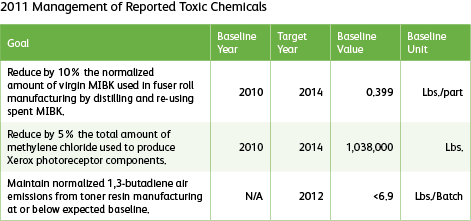 graph of reported toxic chemicals