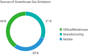 graph of sources of greenhouse gas emissions