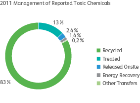 graph of toxic chemicals
