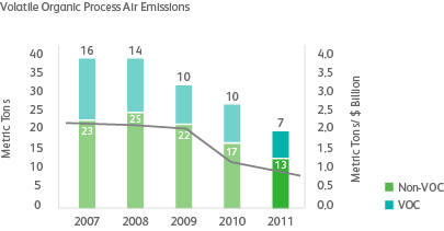 graph of volatile air emissions