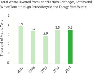 graph of total waste diverted from landfills