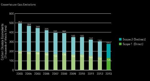Greenhouse Gas Emissions Chart