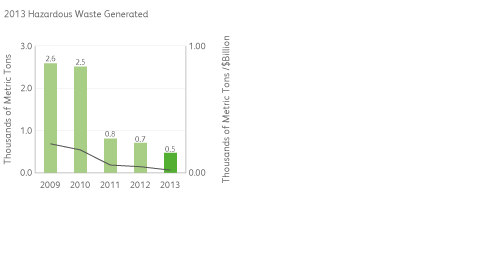 Hazardous Waste Generated Chart
