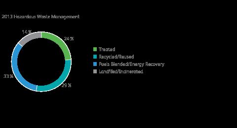 Hazardous Waste Management Chart