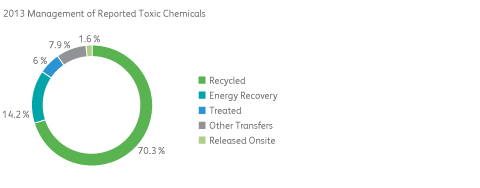 Management of Toxic Chemicals chart