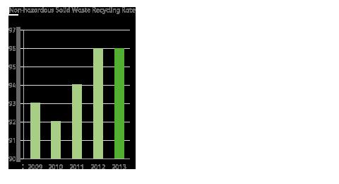 Non-Hazardous Waste Recycling chart