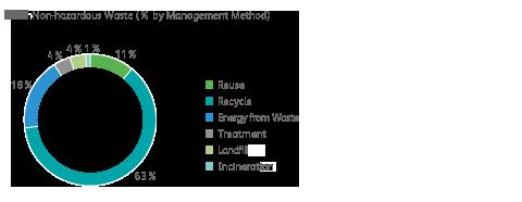 Non-Hazardous Waste management chart