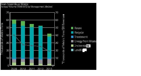 Non-Hazardous waste chart