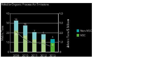 Volatile organic process air emissions chart
