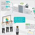 In the fourth annual survey of members of Xerox's Premier Partners Global Network, print providers around the globe agreed that developing new offerings is essential to maintaining a successful business today. The survey, conducted by Xerox business partner GMC Analytics, also demonstrated how most print providers are meeting that challenge – more than 80 percent said digital printing has allowed them to expand their business, adding services like direct mail and book publishing.