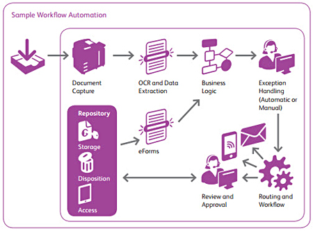 Sample Workflow Automation infographic
