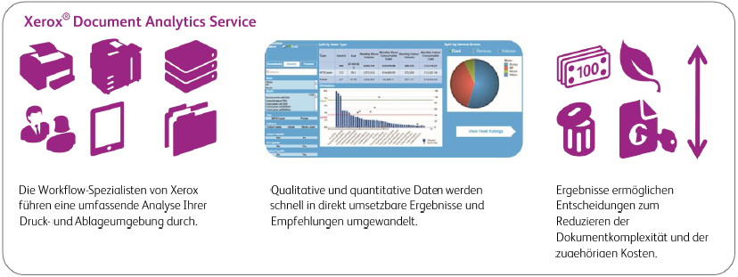 Infografik - Xerox Document Analytics Service