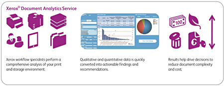 Xerox Document Analytics Service