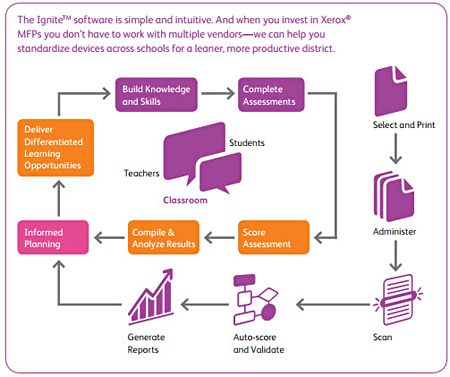 Managed Service: Xerox Managed Print Service Brochure