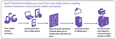 Xerox Mobile Print enables you to print from most mobile devices