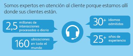 Introducción a la externalización de la atención al cliente