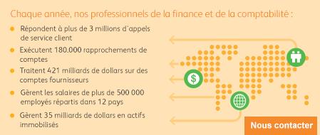 Vue d'ensemble de l'externalisation de la finance et de la comptabilité