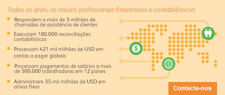 Serviços financeiros empresariais Xerox