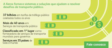 Visão geral de soluções de transporte - Infográfico de percepções especial