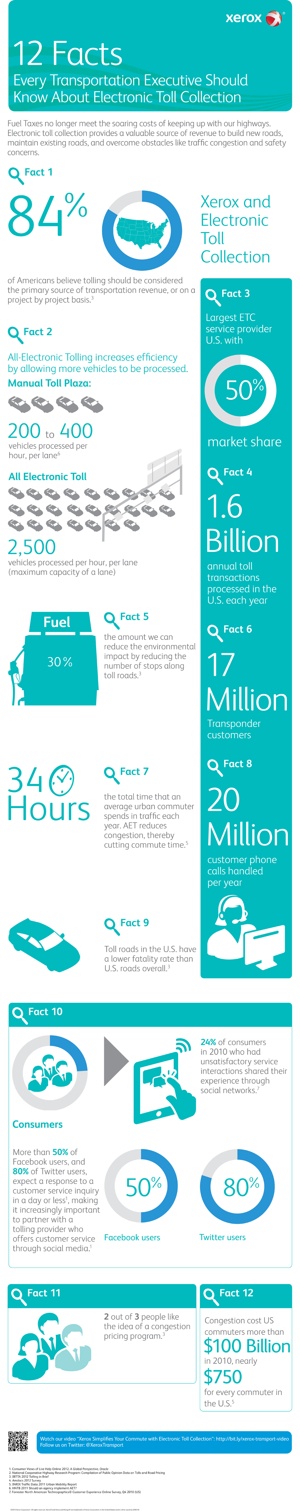 12 Facts about Electronic Toll Collection - Infographic