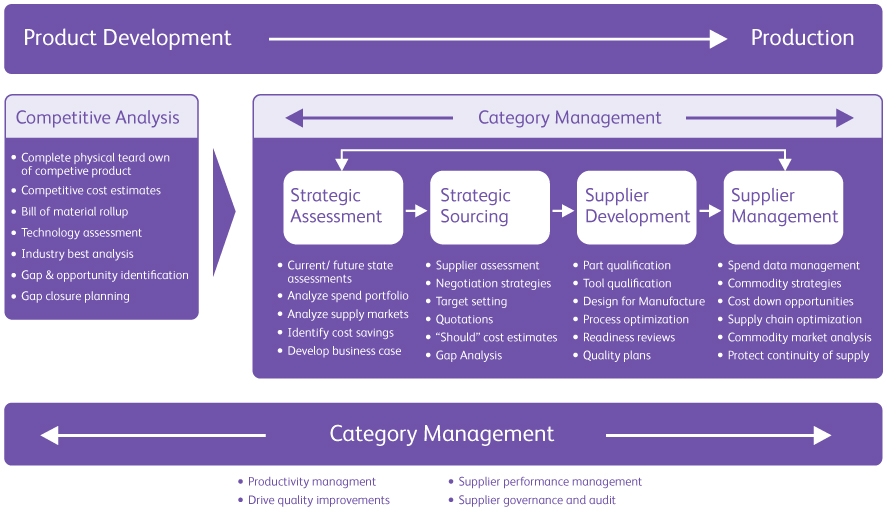 managing new product development and supply Project management on new product development and creating end- to end supply chain processes and extension of new product portfolios and a new management.