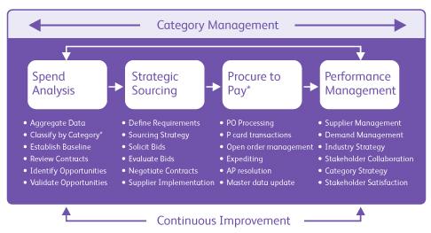 Indirect Purchasing Strategies - Xerox