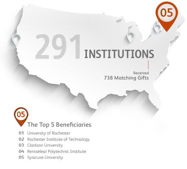 2018 Corporate Social Responsibility Report Builder - Xerox